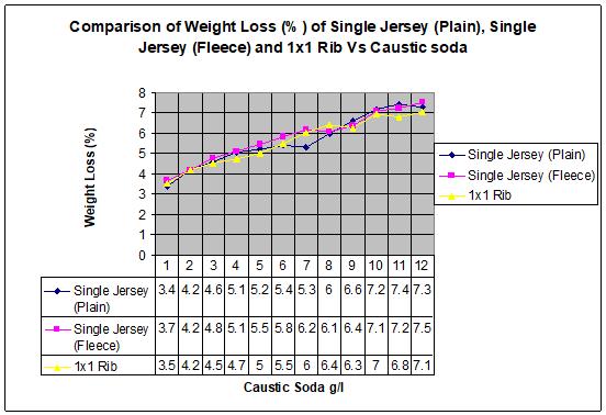 Comparison of weight loss (%) among single jersey (plain), single jersey (fleece) & double jersey (1x1 Rib)