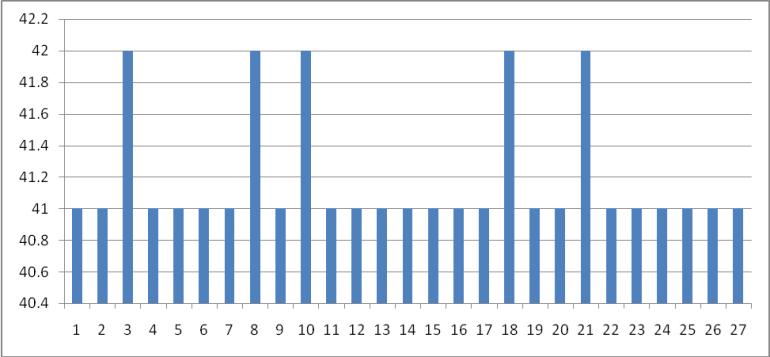 Graph For PPI