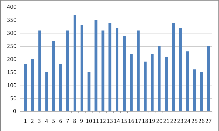 Graph For Strength test Weftwise