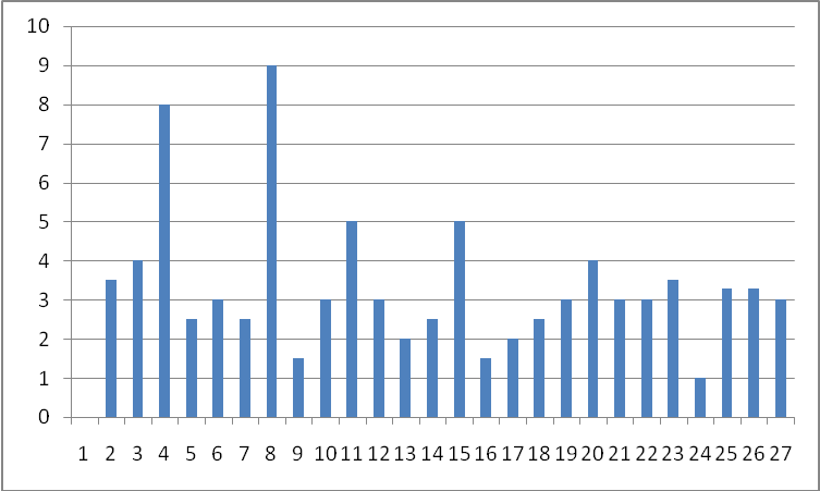 Graph For Warp Shrinkage (%)