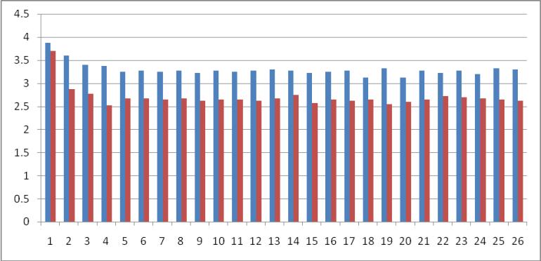 Graph For Warp side Stiffness