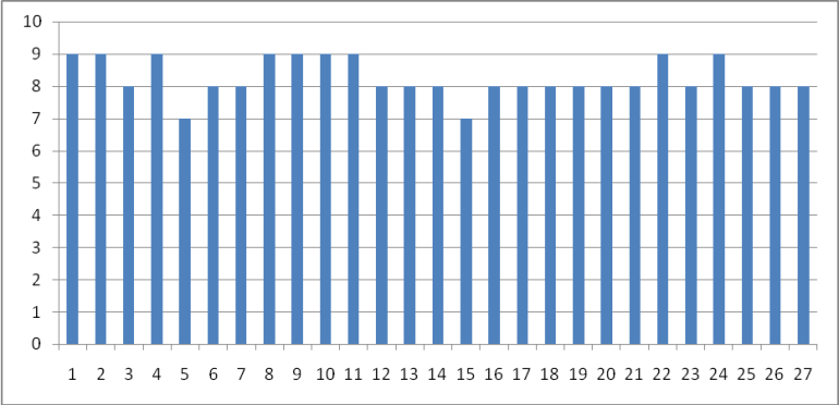 Graph For Weft Count