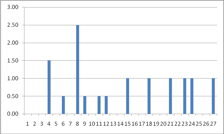 Graph For Weft Shrinkage (%)
