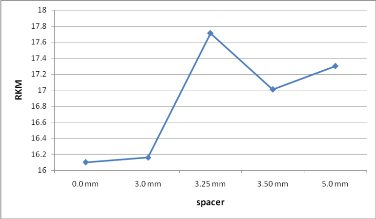 Graphical representation on RKM value with different spacer