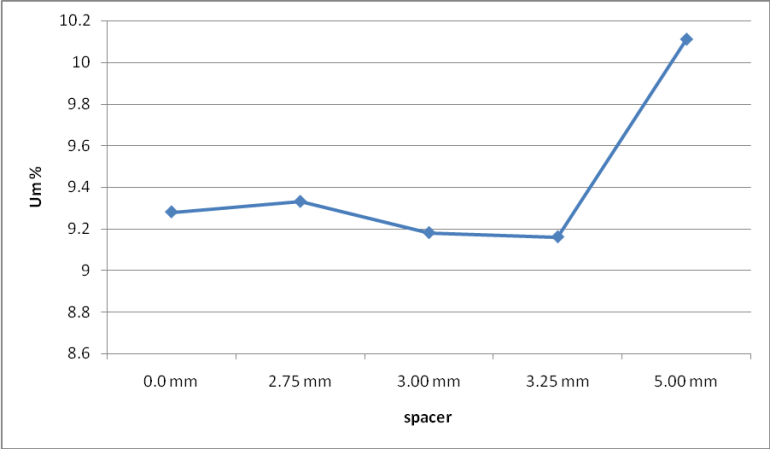 Graphical representation on Um% value with different spacer