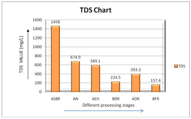 TDS of different wet processing stages wastewater
