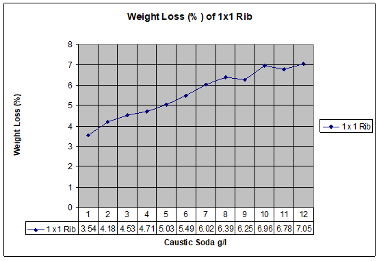 Weight Loss(%) of double jersey (1x1 Rib) fabric