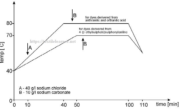 Exhaustion curve