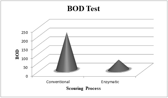 Comparison of BOD of discharged water from Conventional & Bio Scouring.