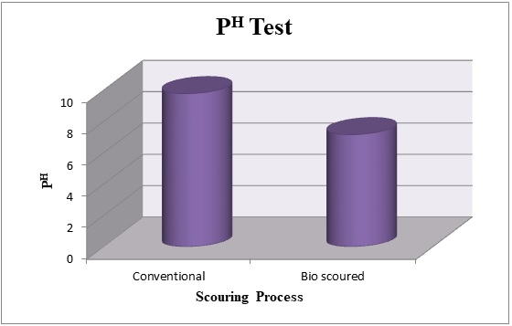Comparison of PH of discharged water from Conventional & Bio Scouring.