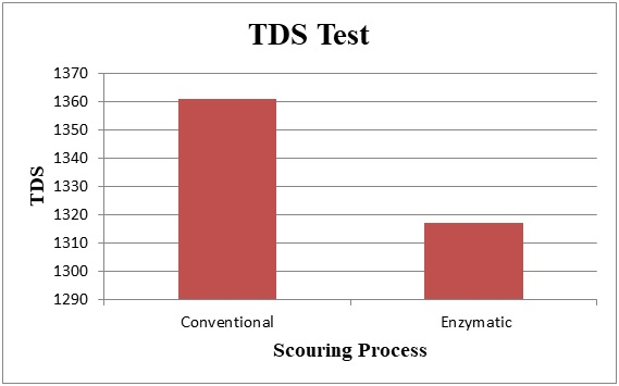 Comparison of TDS of discharged water from Conventional & Bio Scouring.
