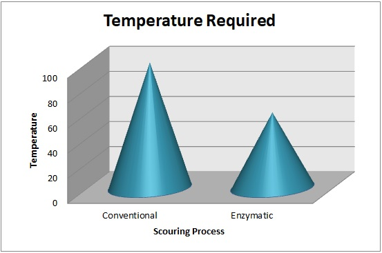Comparison of Temperature required for Conventional scouring & Bio scouring.