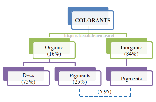 Share of colorants from organic and inorganic classes.