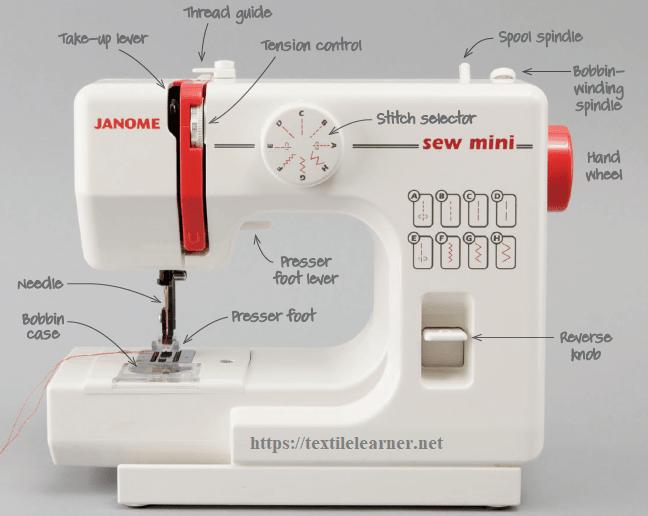 Anatomy of sewing machine