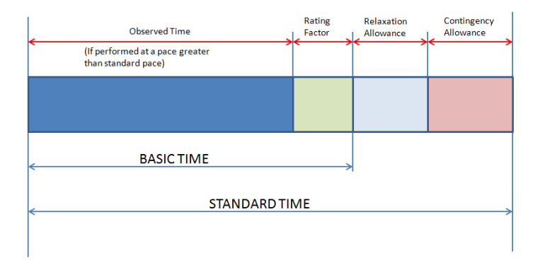 Basic & Standard time Formation