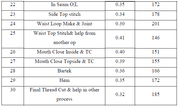 Capacity calculation after work method2