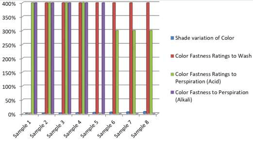Color Fastness Shade Difference Chart Diagram