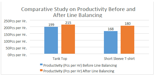Comparative Study on Productivity before and after Line Balancing