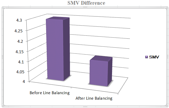 Comparative study on SMV before and after line balancing
