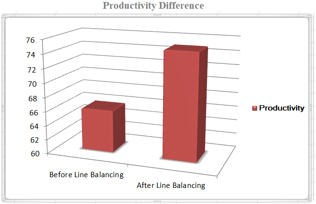 Comparative study on Sewing Productivity before and after line balancing