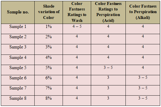 Comparison between Color fastness shade differences