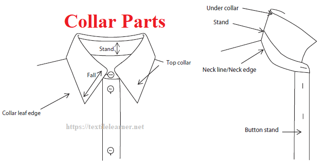 Different Parts of a Collar