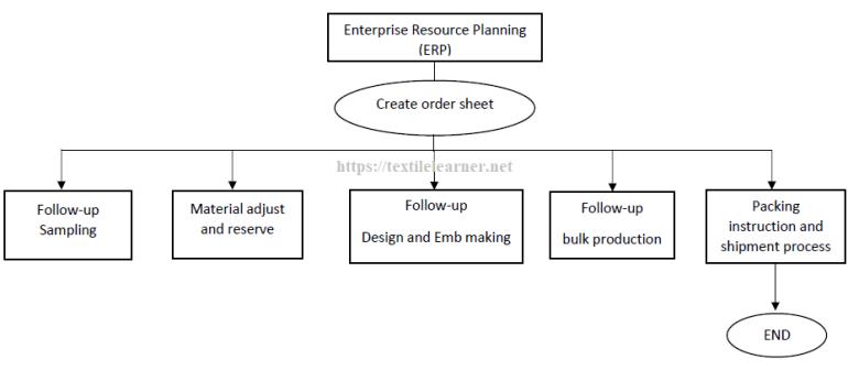 Working process of ERP in apparel merchandising