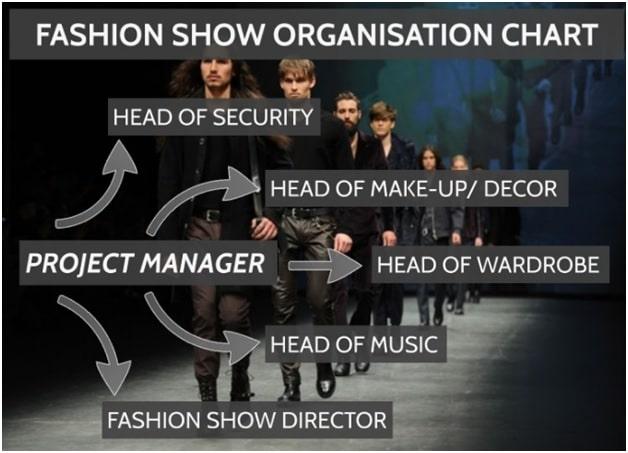 Fashion show organizational chart