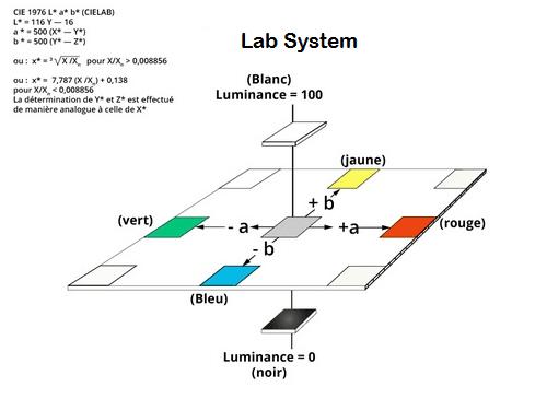 Lab system