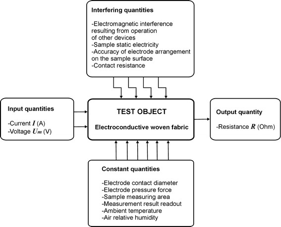 Measurements of surface resistance of textile sample (Test Object)