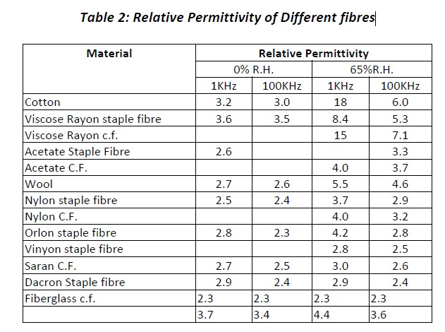 relative permittivity of different fibers