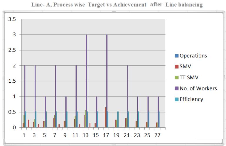 Process Wise Target vs Achievement Graph after line balancing
