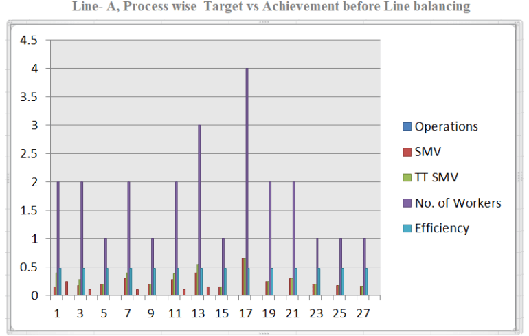 Process Wise Target vs Achievement Graph before line balancing