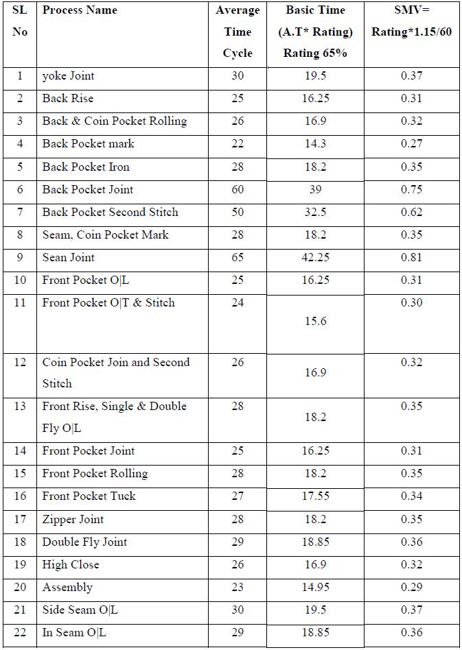 SMV calculation before work method