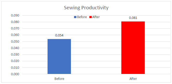 Sewing Productivity