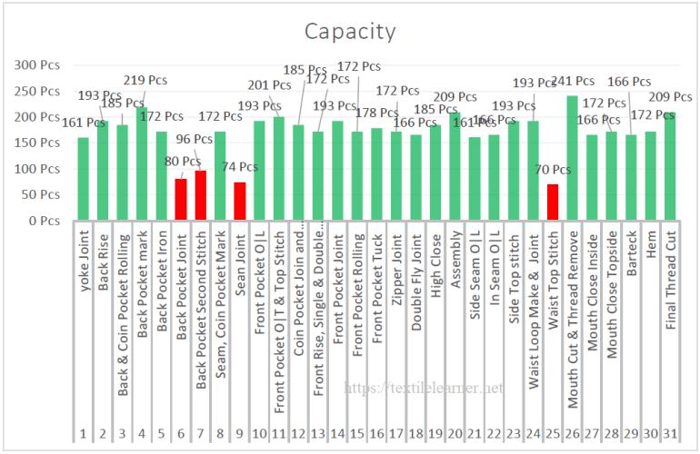 Visual representation of capacity before work methods