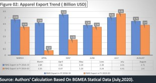 apparel export trends 2020-2021