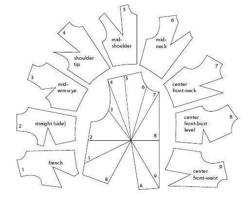 charting dart location