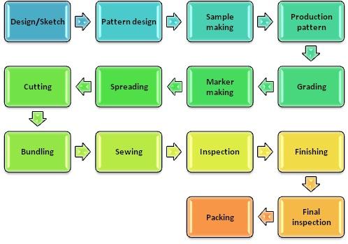 various department under merchandising in fashion industry
