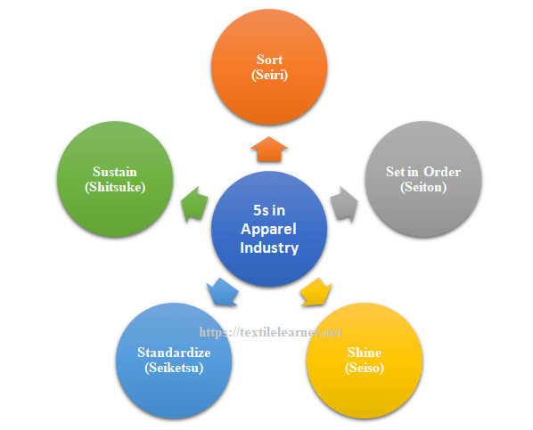 5S Principles of Lean in Apparel Industry