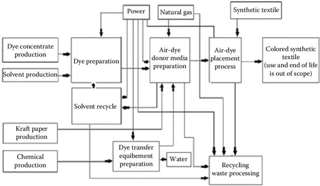 Flow chart of Air-Dye Technology