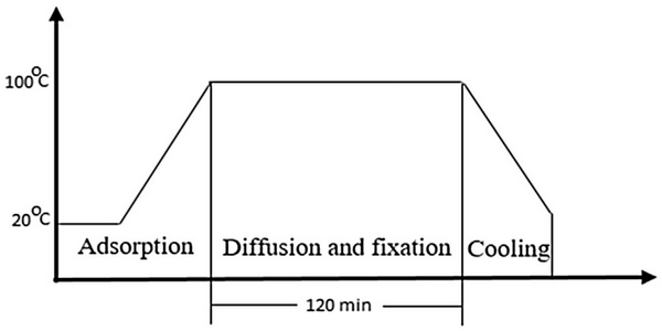 Line diagram of Exhaust Dyeing