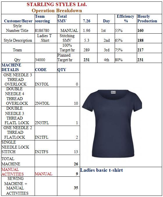 Operation Breakdown of Ladies basic t-shirt