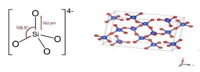 Chemical Structure of Glass Fibre