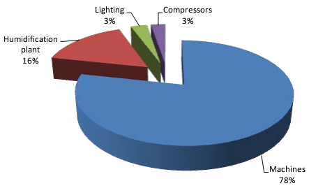 Final Energy use in a Spinning Plant