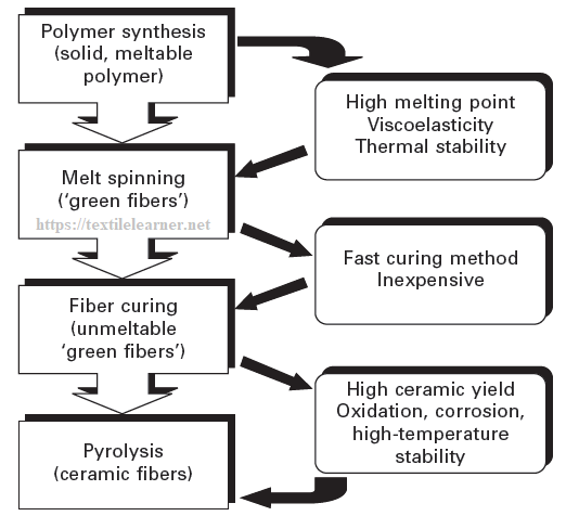 Flow chart for making polymer-derived ceramic fibers via the melt-spinning process