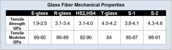 Glass Fibre Mechanical Properties