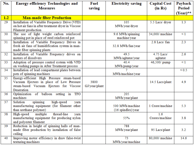 List of Energy-efficiency Measures and Technologies for the Man-Made Fiber production