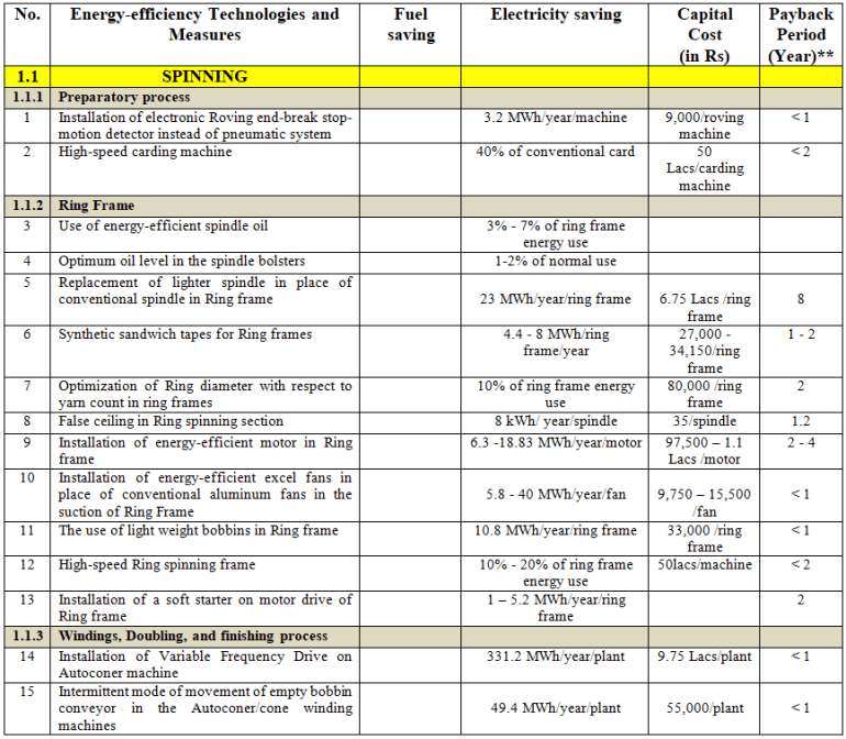 List of Energy-efficiency Measures and Technologies for the Spinning Process