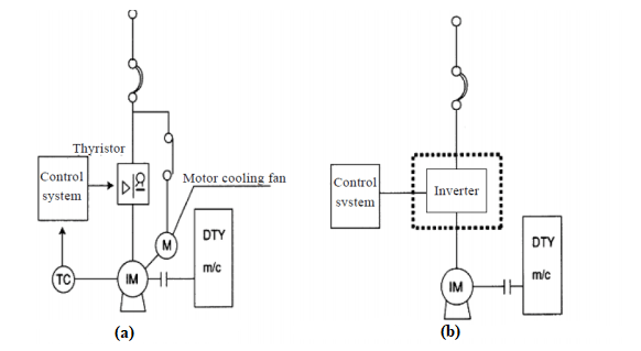 The Thyristor System and the Transistor-Inverter Control System